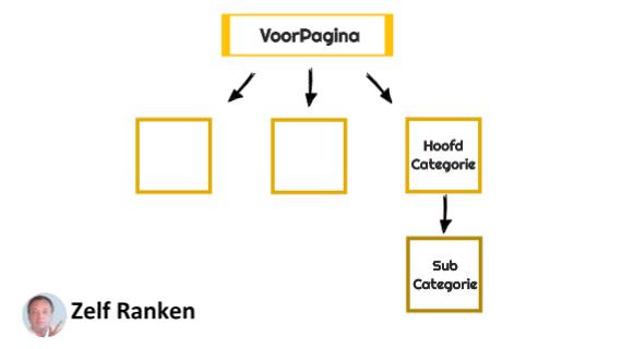 basis seo site structuur