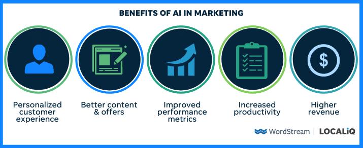 voordelen van AI in marketing