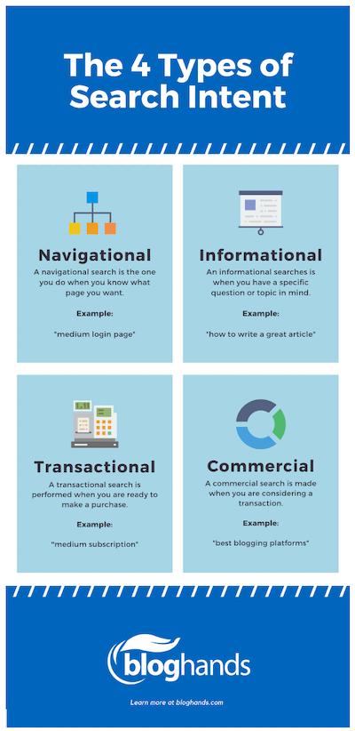 de vier soorten zoekintenties waarmee u rekening moet houden bij het maken van uw contentmarketingstrategie