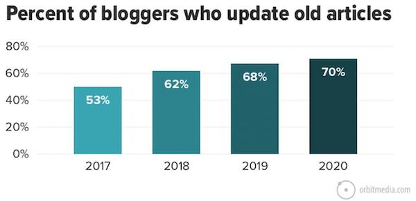 grafiek met de toename van bloggers die oude artikelen updaten