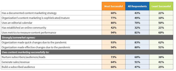 studie die het succes van het hebben van een gedocumenteerde contentmarketingstrategie onthult