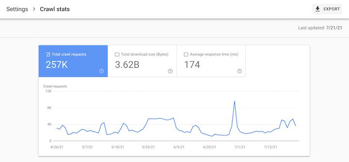 seo-statistieken - crawlstatistieken in de Google Search Console