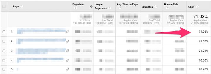 seo-statistieken: de beste exit-pagina's in Google Analytics