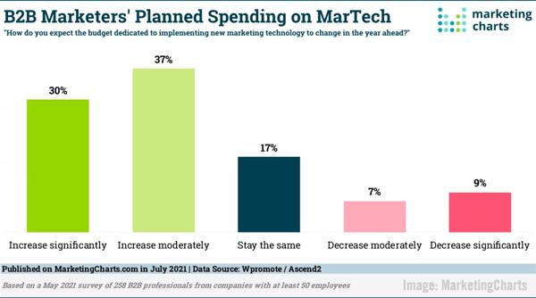 2021 16 juli MarketingCharts Grafiek