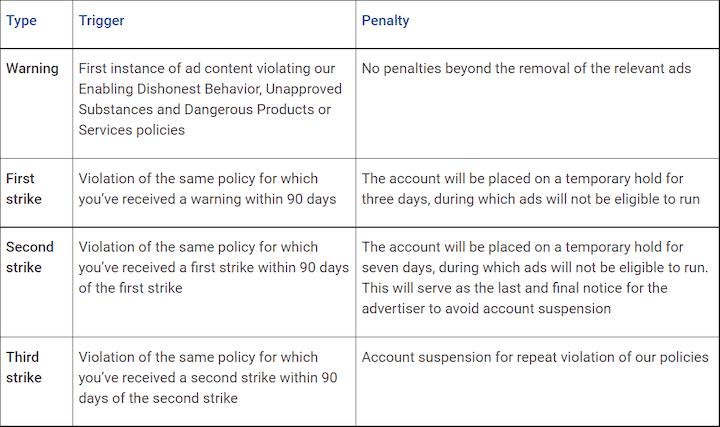 Google Ads-beleidsoverzicht met drie waarschuwingen