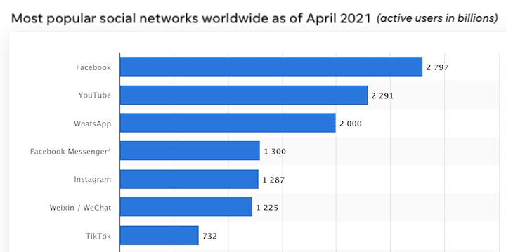 facebook actieve gebruikers 2021 vergeleken met instagram, youtube, tiktok