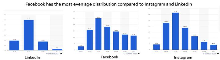 leeftijdsverdeling voor facebook vs instagram en linkedin