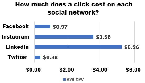 gemiddelde kosten per klik op facebook, instagram, linkedin, twitter