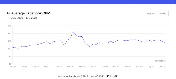 gemiddelde kosten per vertoning facebook 2021