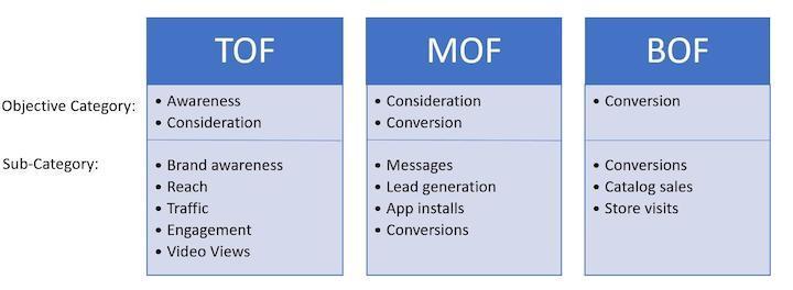 doelstellingen trechter voor Facebook-advertenties