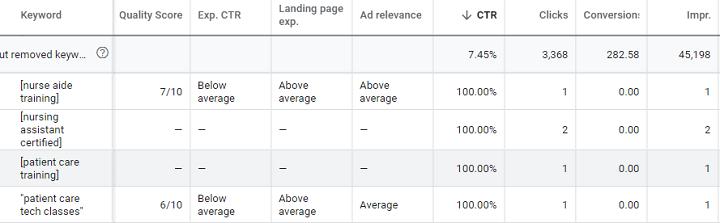 voorbeeld van ontbrekende kwaliteitsscoregegevens in Google Ads-rapportage