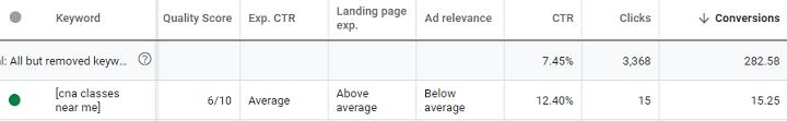 kwaliteitsscore van Google-advertenties gemiddeld, maar hoge prestaties