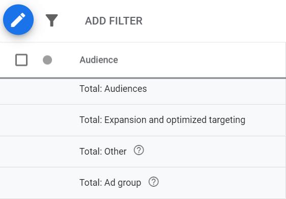 Google Ads-doelgroeptabblad met uitbreiding en geoptimaliseerde targeting