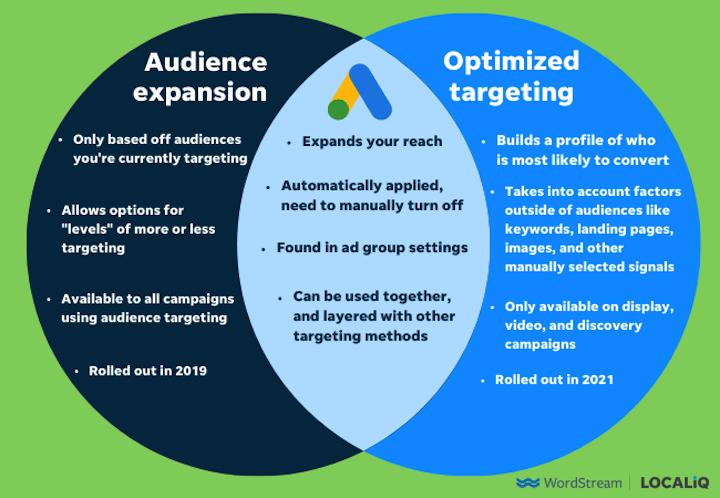venn-diagram waarin voor Google-advertenties geoptimaliseerde targeting en doelgroepuitbreiding worden vergeleken
