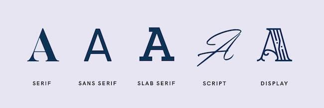 soorten lettertypen