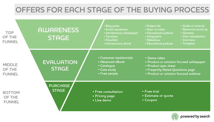 hoe u de acquisitiekosten van klanten kunt verlagen - aanbiedingen in elke fase van de trechter?