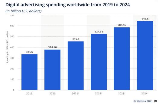 digitale advertentie-uitgaven per jaar