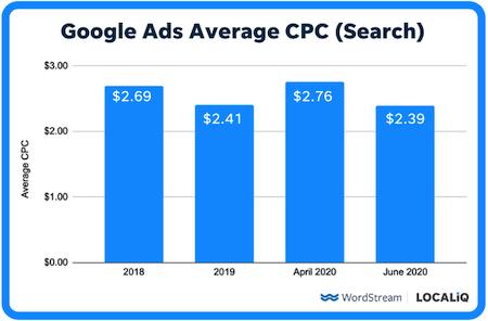 hoe u de kosten per klik kunt verlagen - gemiddelde CPC voor Google-zoekadvertenties