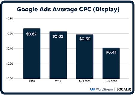 hoe u de kosten per klik kunt verlagen: gemiddelde CPC voor display-advertenties van Google