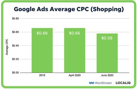 hoe u de kosten per klik kunt verlagen - gemiddelde CPC voor Google Shopping-advertenties