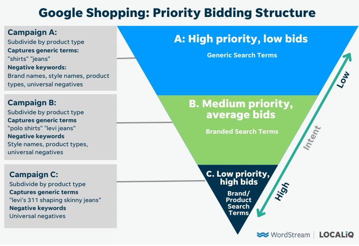 Biedingsstructuur met prioriteit voor Google Shopping om de kosten per klik te verlagen