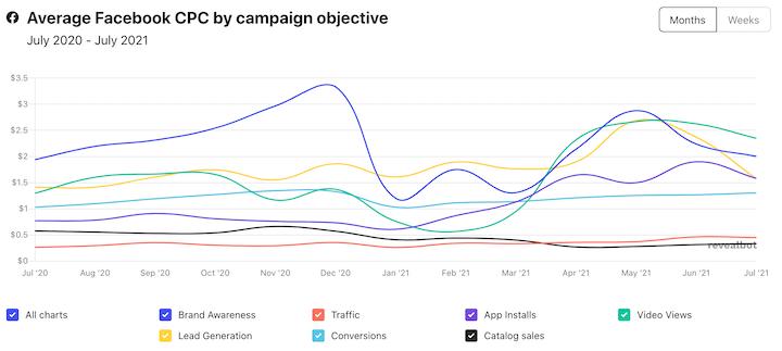Facebook-advertenties gemiddelde kosten per klik in 2021 per campagnedoelstelling
