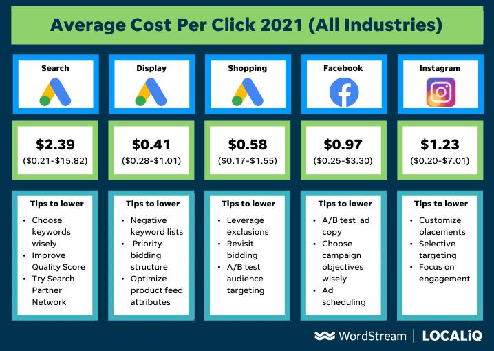gemiddelde kosten per klik grafiek voor facebook, google, instagram in 2021