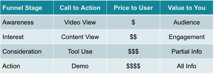 grafiek met marketingdoelen voor meerdere kanalen