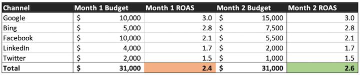 voorbeeld cross-channel PPC-budgetgrafiek met ROAS