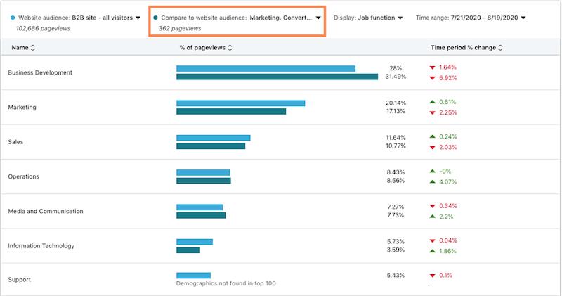 demografische gegevens van de linkedin-website: schermafbeelding van een rapport waarin functie en conversies worden vergeleken