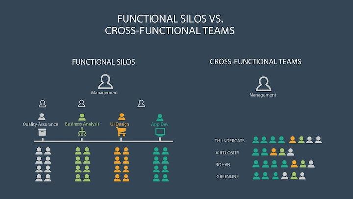 cross-functioneel team van qa, design en web development