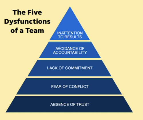 de 5 disfuncties van een crossfunctioneel team