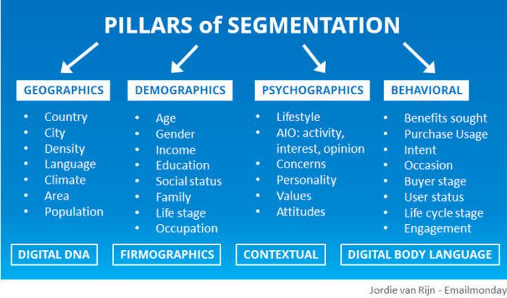 b2b e-mailmarketing segmentatietypes