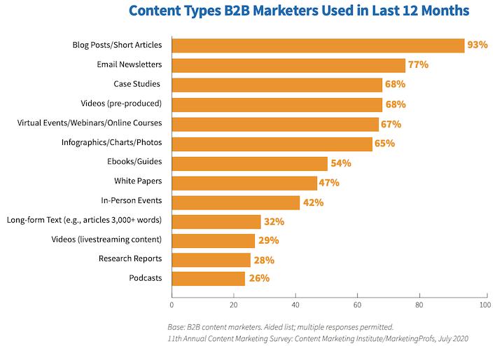 e-mail als toptype inhoud voor b2b-marketing