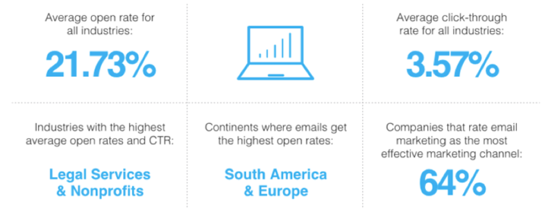 nieuwsbriefideeën - benchmarks voor e-mailmarketing