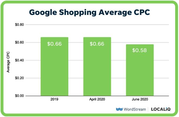 gemiddelde CPC voor Google Shopping-advertenties