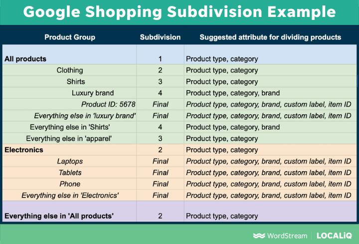 voorbeeld van productonderverdeling voor Google Shopping Priority-biedstructuur