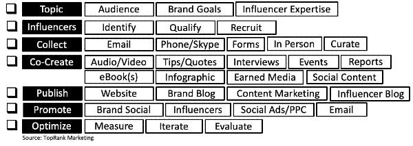 Checklist voor B2B influencer-marketingcontent