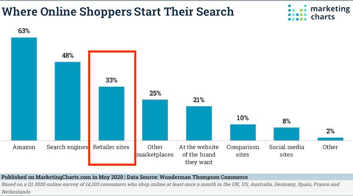 kanalen waar online shoppers hun reis beginnen