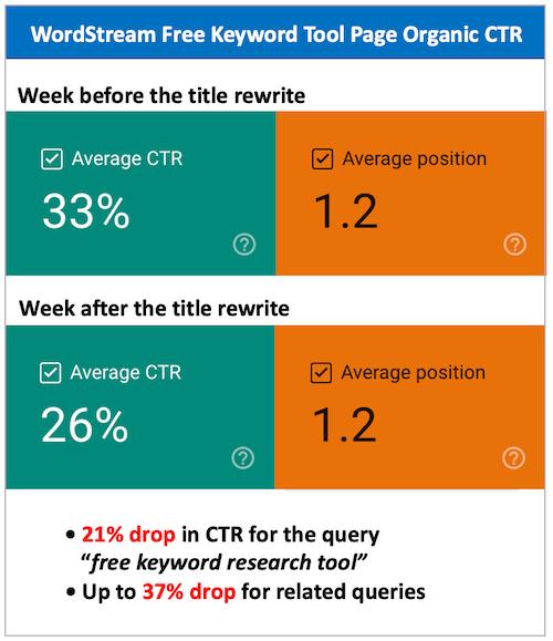 grafiek met 20-37% daling van de CTR als gevolg van de update van de Google-paginatitel