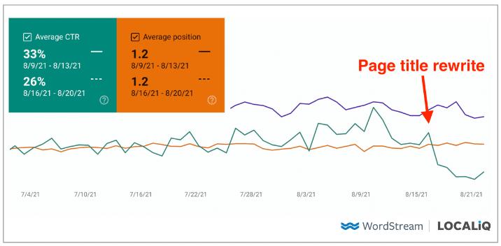 grafiek met een daling van de CTR tot 37% ten opzichte van het herschrijven van de paginatitel door Google