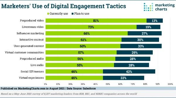 Salesforce Digital Engagement-tactieken