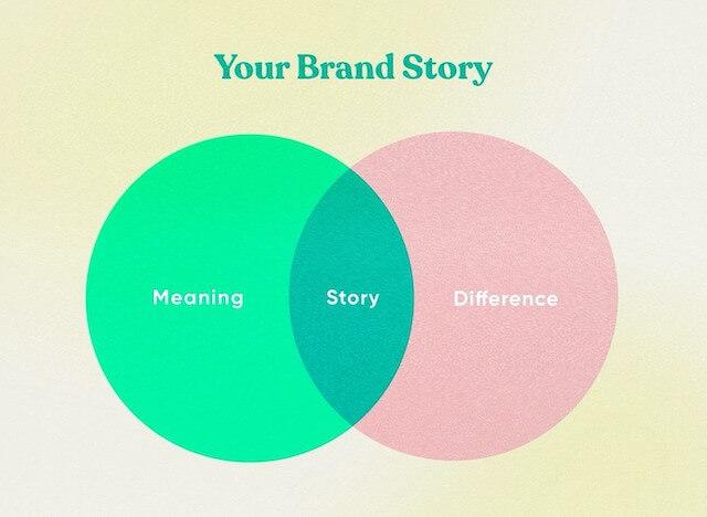 Een venn-diagram met concepten van een merkverhaal