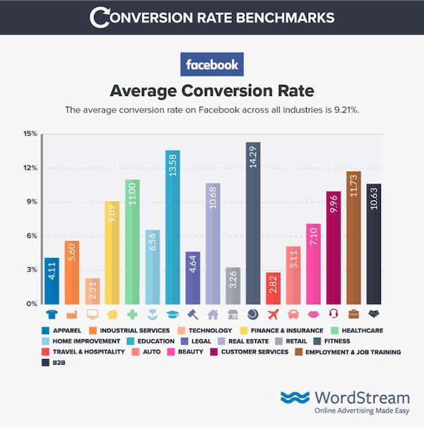 Facebook conversieratio benchmarks
