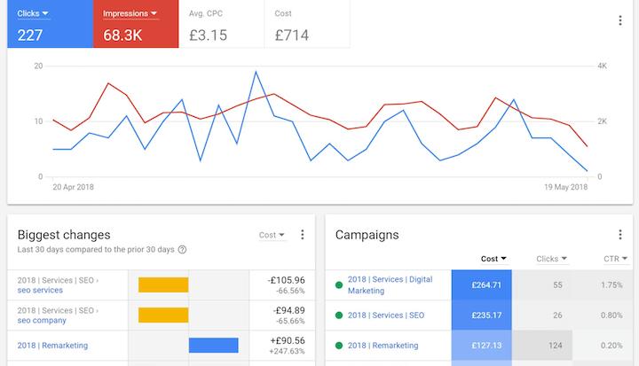 ppc rapportage google ads dashboard voorbeeld