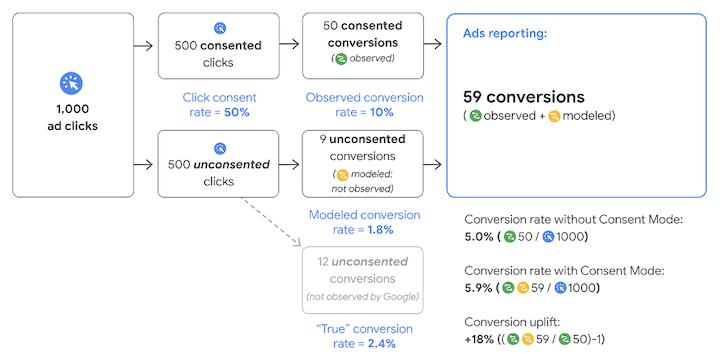 google floc- diagram van conversiemodellering van de toestemmingsmodus