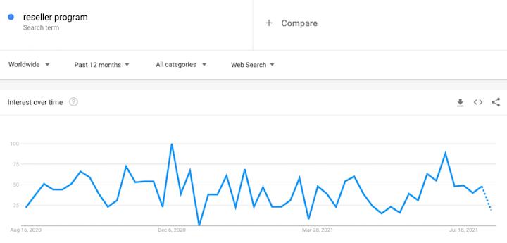 voorbeeld van querygegevens via google trends
