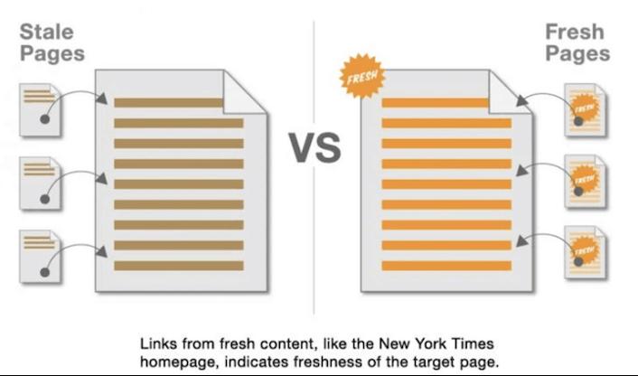 inhoud versheid score factor: versheid van backlinks