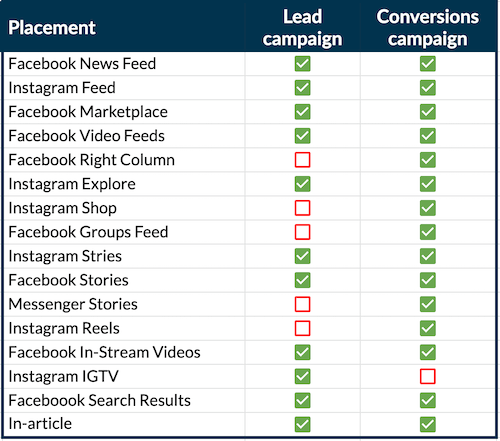 plaatsingsopties voor Facebook lead vs conversies campagne