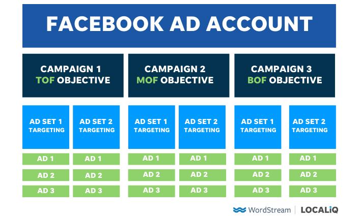 accountstructuur voor Facebook-advertenties met volledige trechter